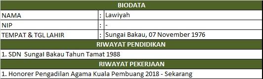 Biodata Lawliyah