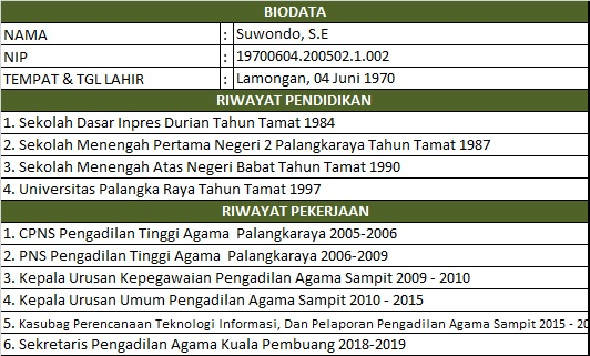 Biodata Pak Wondo